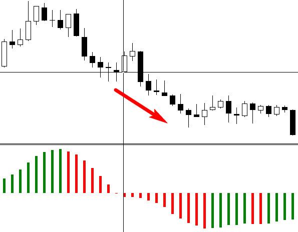 bináris opciós kereskedési bejegyzés kereskedés jelzi a pontos belépést