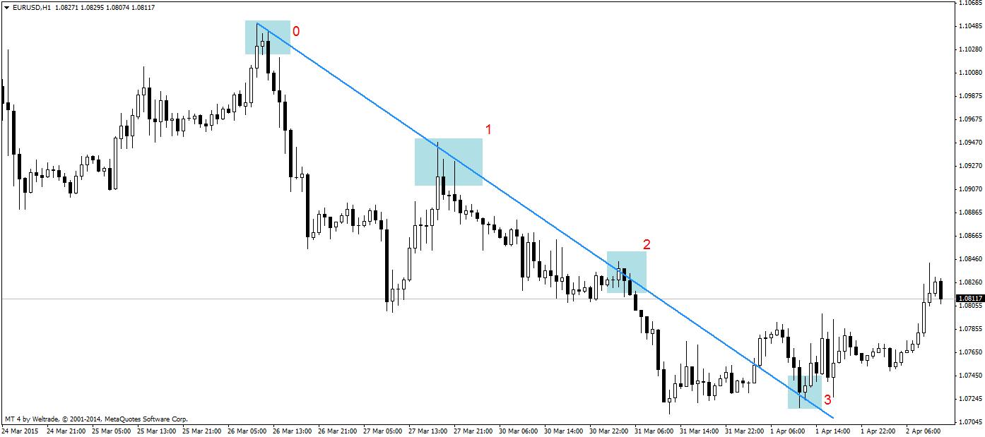 eladási opció az euróra sga opció