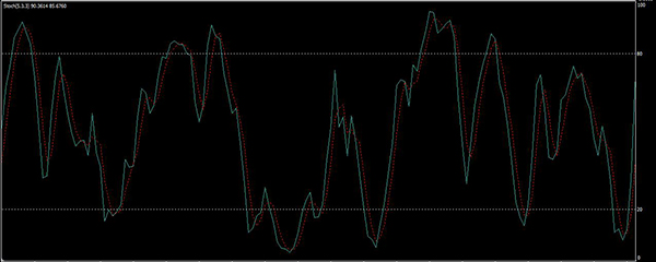 stratégia perc bináris opció