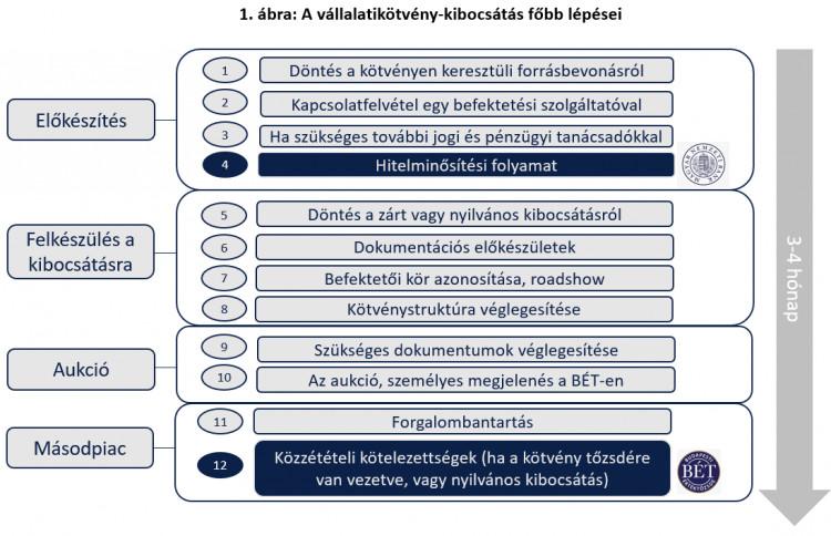 belügyminisztérium bináris opciók