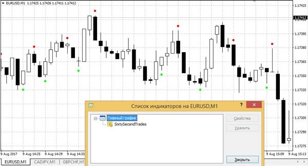 bináris opciós mutatók a kereskedésbe való belépéshez