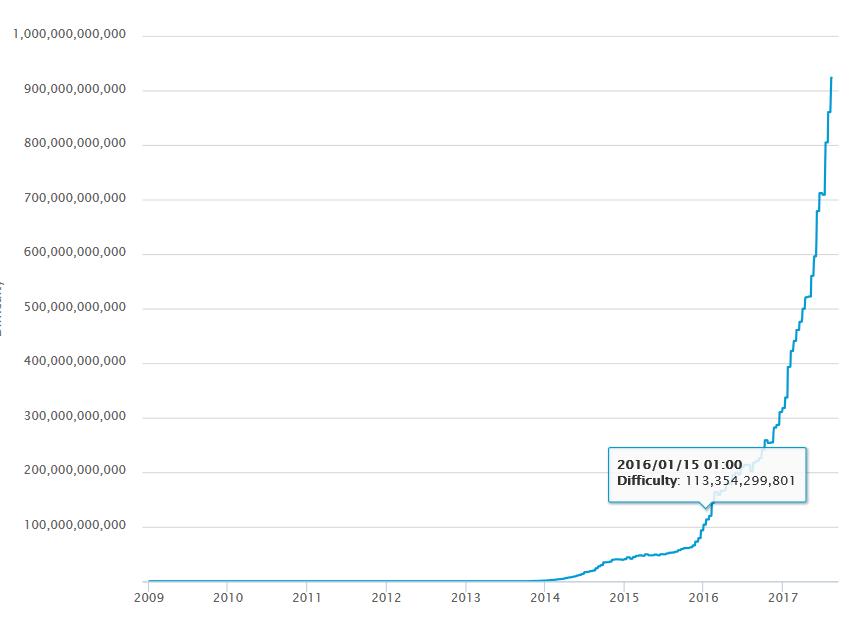 bevétel a bitcoin tőzsdei felülvizsgálatokon internetes bevétel táblagépen befektetés nélkül