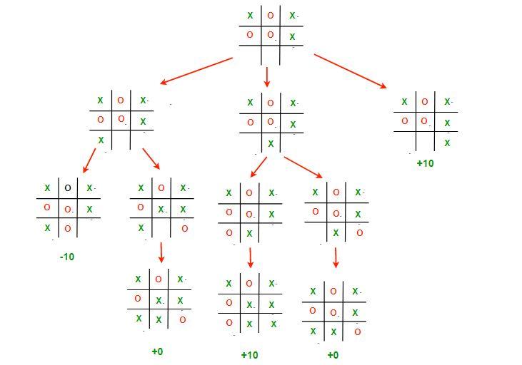 stratégia tic-tac-toe bináris opciókban