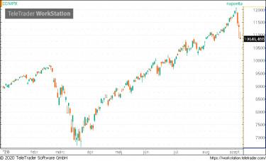 Tőzsde hírek és piaci aktualitások. Oldal 1 | XTB