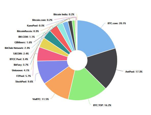 blockchain bevétel a bitcoinokon