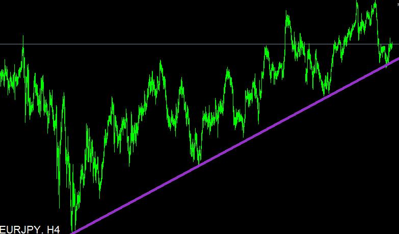 trendvonalak ábrázolása módszer