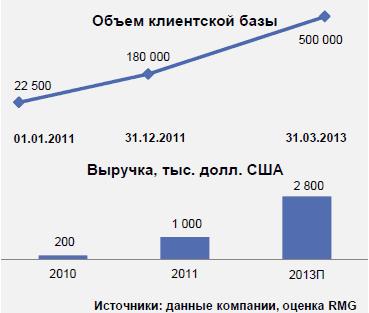 valós pénzbefektetések nélküli opciók)