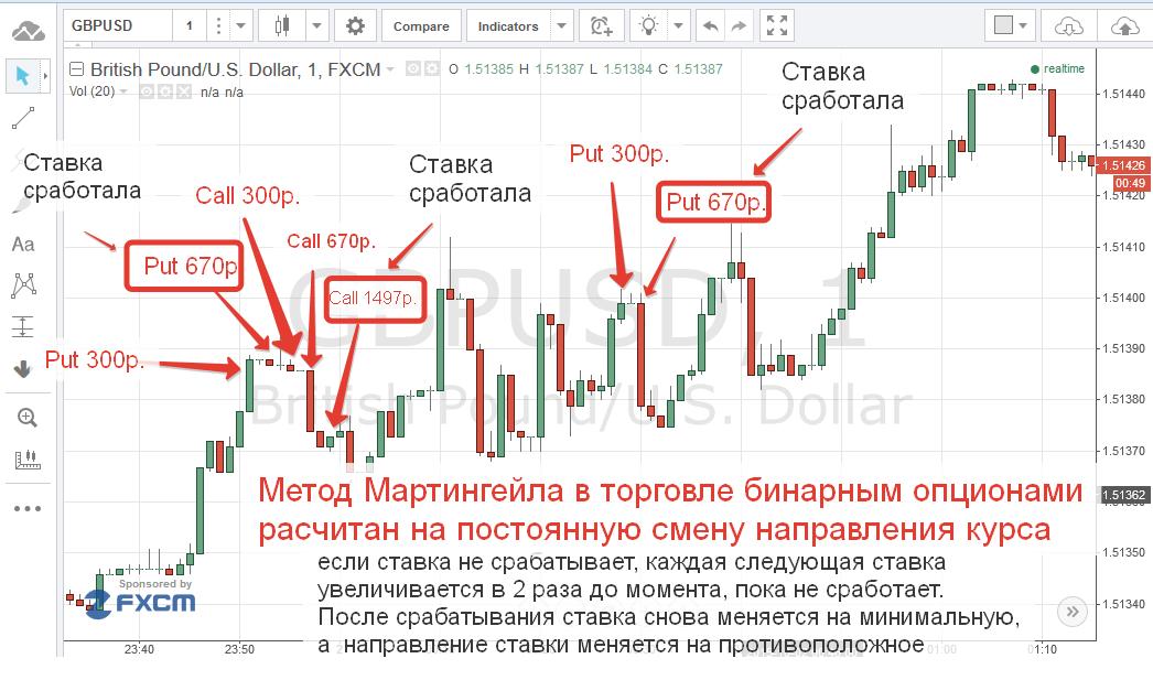 üzemmód bináris opciók)
