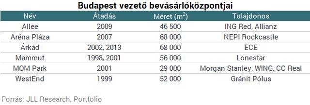 melyik üzletközpontok)