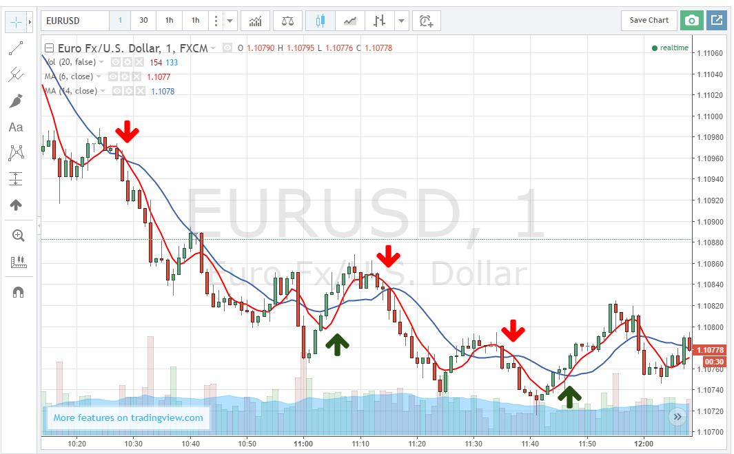 Hogy jó legyen a közérzet! EUR/USD stratégia részletesen. - Tömegtőzsde