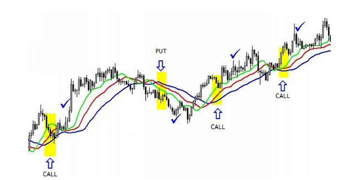 • Break - napközbeni kereskedési stratégia