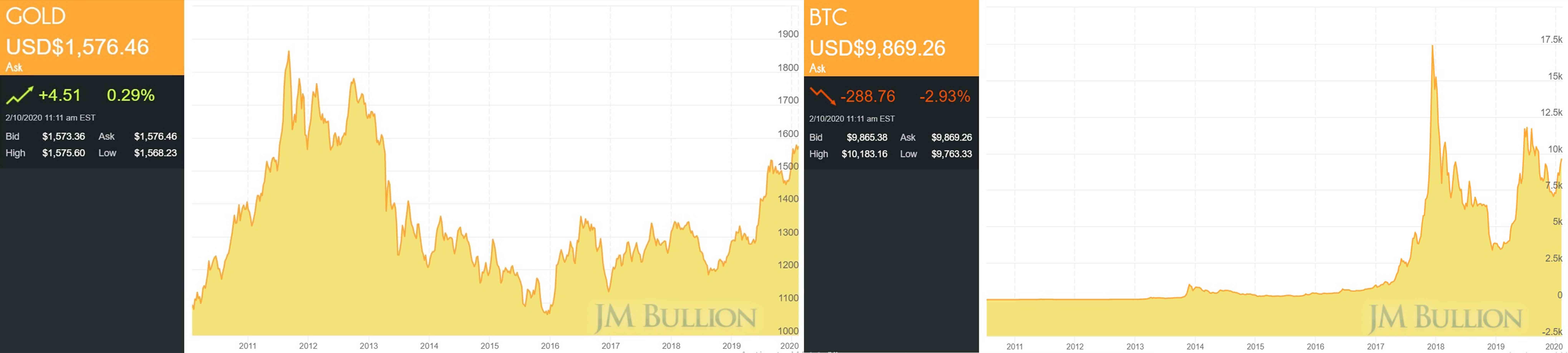 bitcoinok a kezdetektől fogva)
