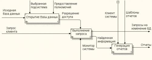 opciók bomlási diagram