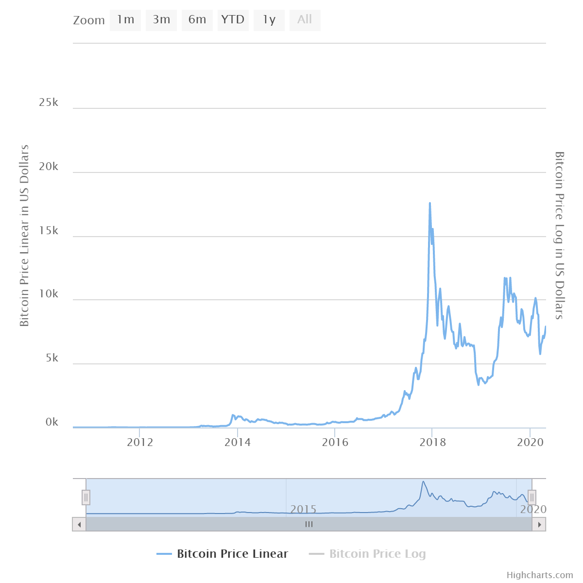 Bitcoin előrejelzés decemberre