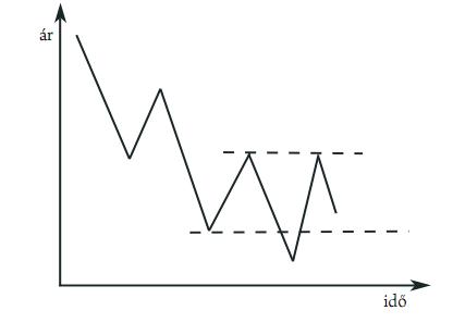 Tőzsdei trendek azonosítása, trendelemzés: Hogyan értelmezzük a grafikonokat?