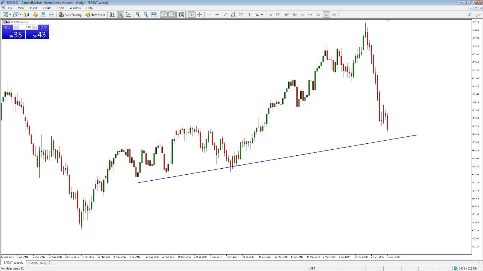 Nikkei index kereskedés ban a tőzsdén