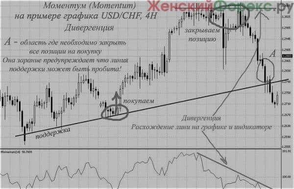 a trendvonalak metszéspontja)