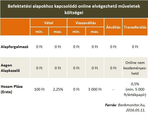 internetes befektetések a piacon