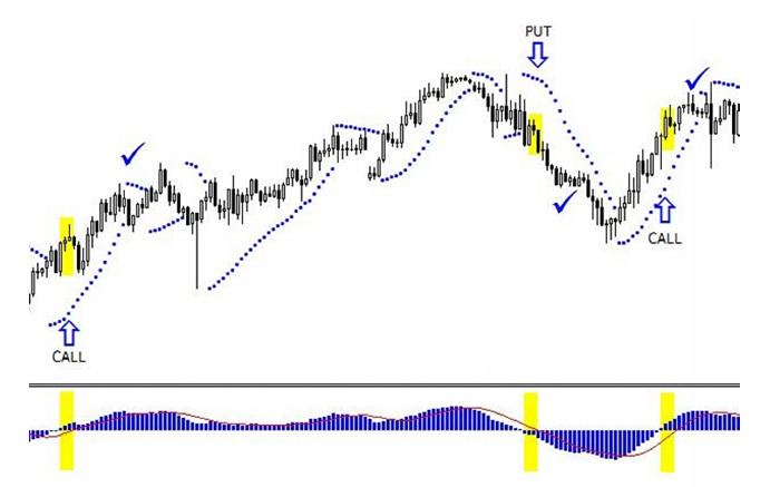 bináris opciók stratégiái az élő grafikonon