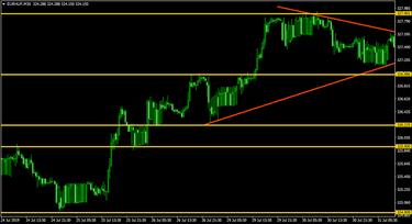 kereskedési jelek euró dollár)