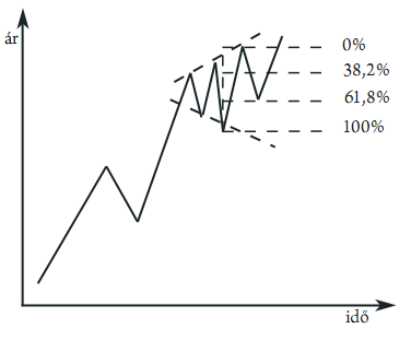Trendirányú kereskedés | XTB
