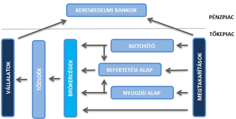 befektetési alapok platformja)