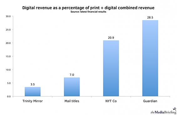Az internetes bevételek nyereségesek