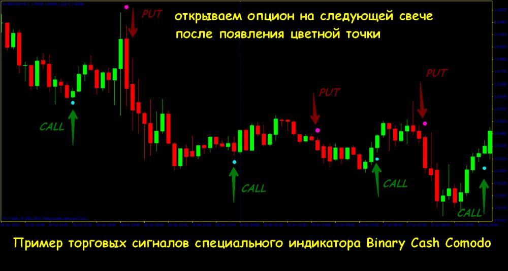 bináris riasztási jelek a bináris opciók áttekintéséhez)