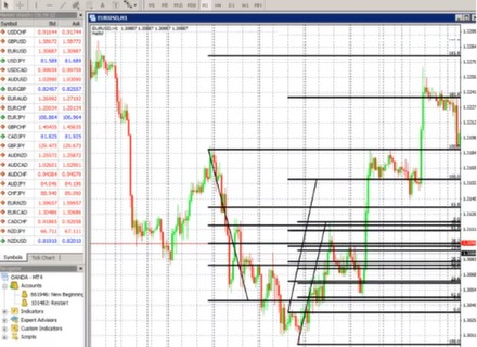 Fibonacci bináris opciós kereskedési stratégia. Fibonacci bináris opciók - kereskedési stratégia