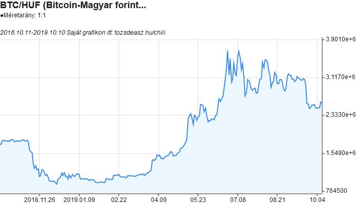 Bitcoin árfolyam - BTC Realtime - BTCUSD Élő árfolyam