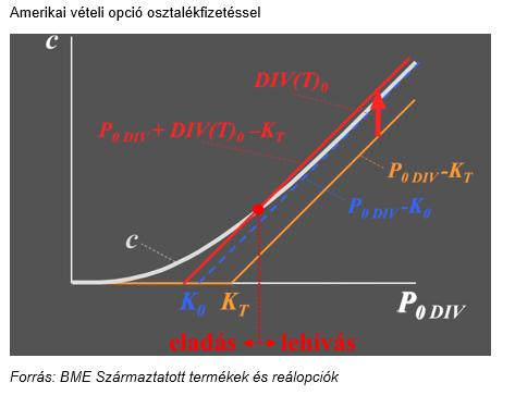 kötvények eladási opciója)