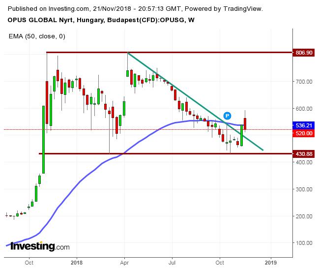 Útmutató a Trend Line használatához Olymp Trade - Joon Online