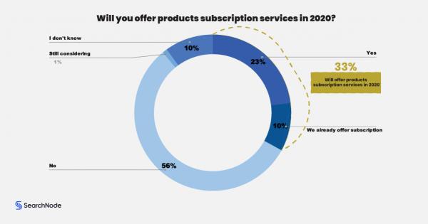 e-kereskedelmi trendek 2020)