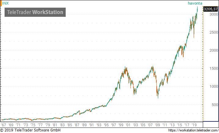 kereskedési előrejelzések 2020 09 01-re)