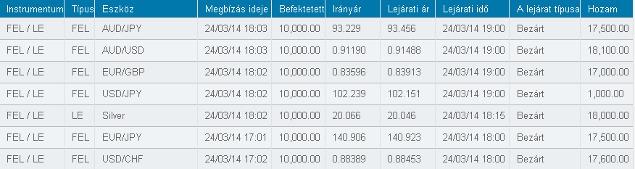 alex arany bináris opciók)
