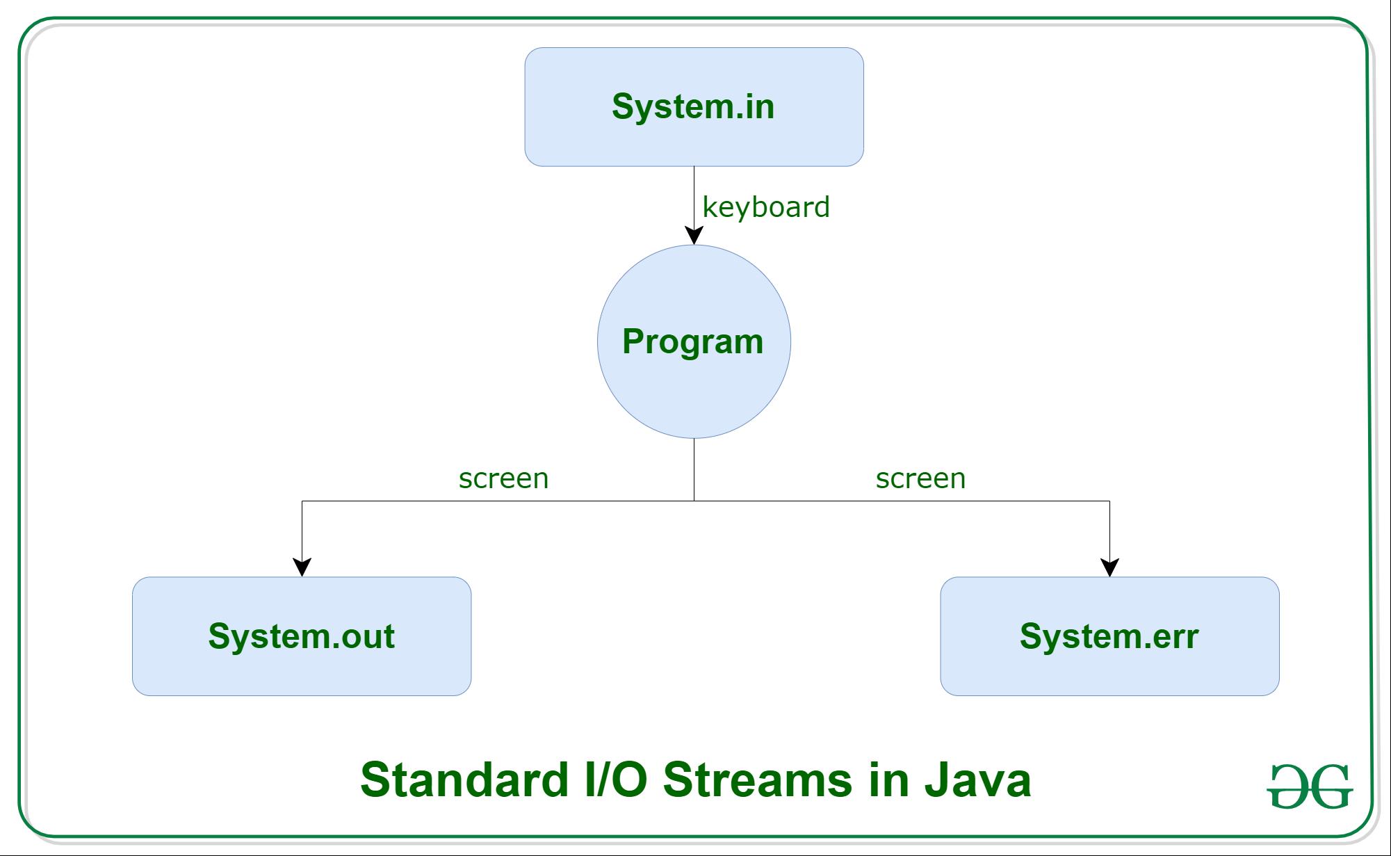diagramok java programok bináris opciók