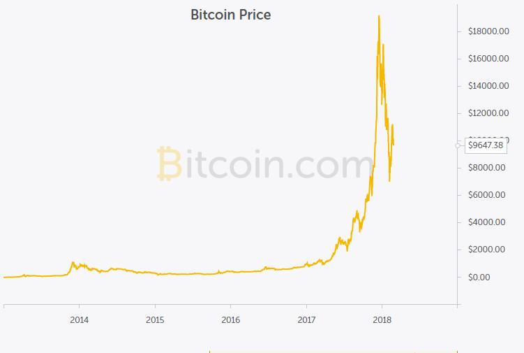 bitcoin világbevétel)