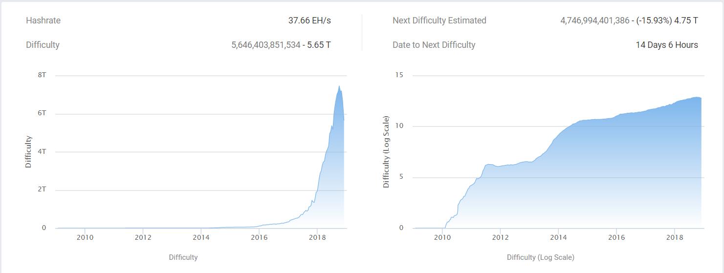 bitcoin hálózati nehézségi grafikon