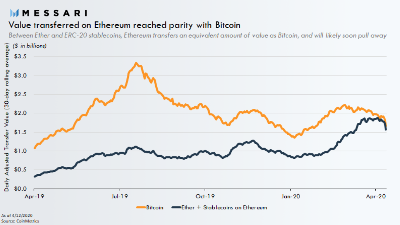 A napi tranzakcióértékben az Ethereum utolérte a Bitcoint