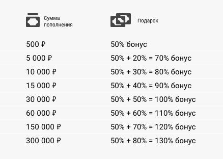 nincs betéti bónusz bináris opciókban történő regisztrációhoz)