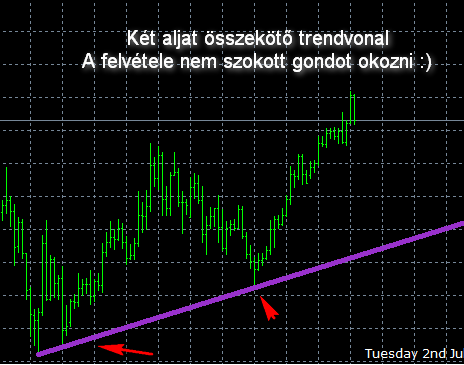 a trendvonal ábrázolásának szabályai