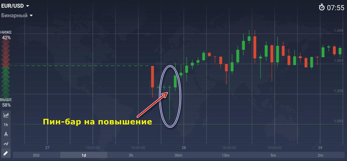 bináris opciós stratégia kereskedelme fibonacci szintenként