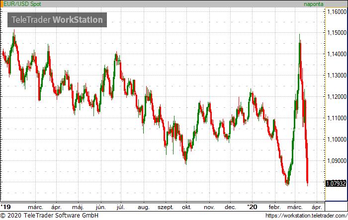 EUR/USD árfolyam