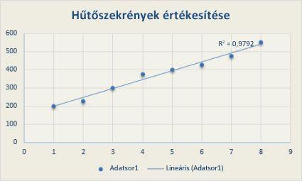 trendvonal ábrázolása)