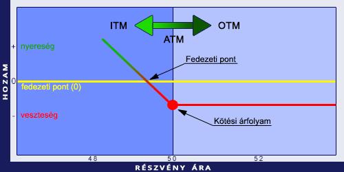 példa az opciós ár kiszámítására)