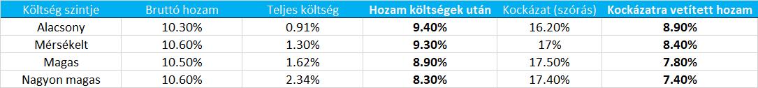 opciók hozama)