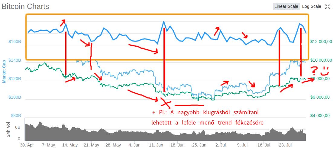 pénzügyi befektetések az interneten)