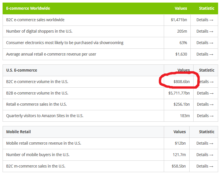 mekkora az internetes bevétel)
