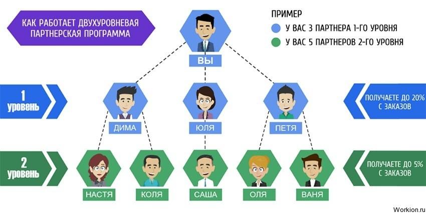 jövedelem az internetes társprogramban)