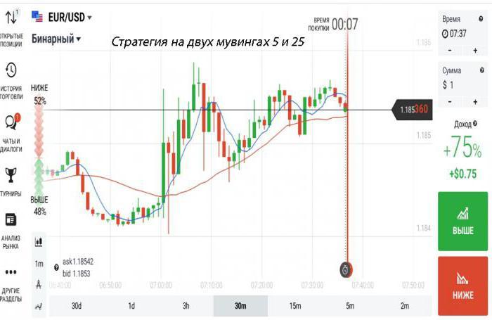 bináris opciós stratégia heti pullback)
